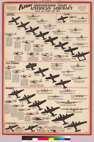 Aircraft Identification Chart - The RAF's informational and educational guide of planes not to shoot at.