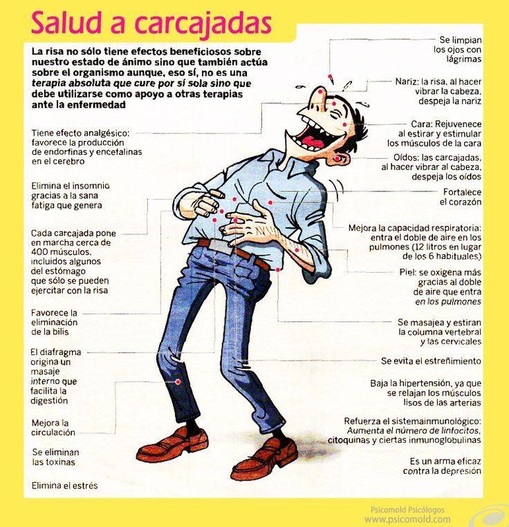 """Hola: Compartimos una infografía sobre """"Todos a Sonreir!!! - 20 Beneficios de la Risa en las Personas"""". Un gran saludo.  Elaboración: Psicomold.com  Enlaces de interés: 12 Puntos Import..."""