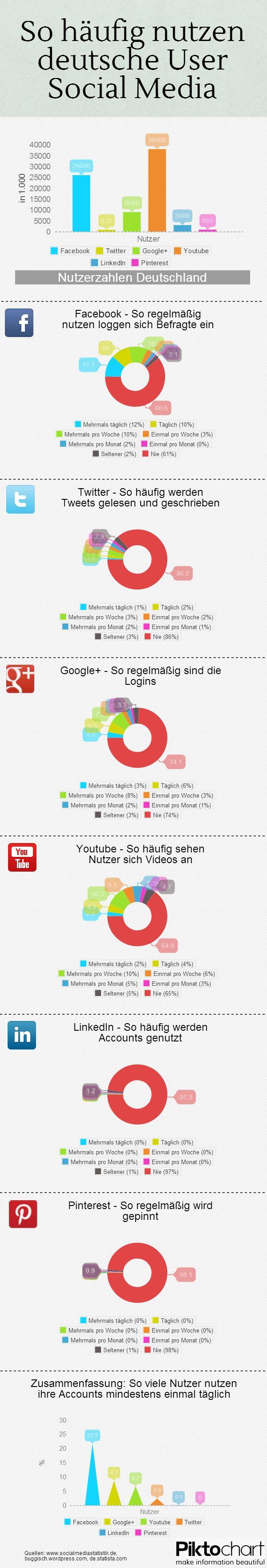 Infografik zur Nutzung von Social Media in Deutschland