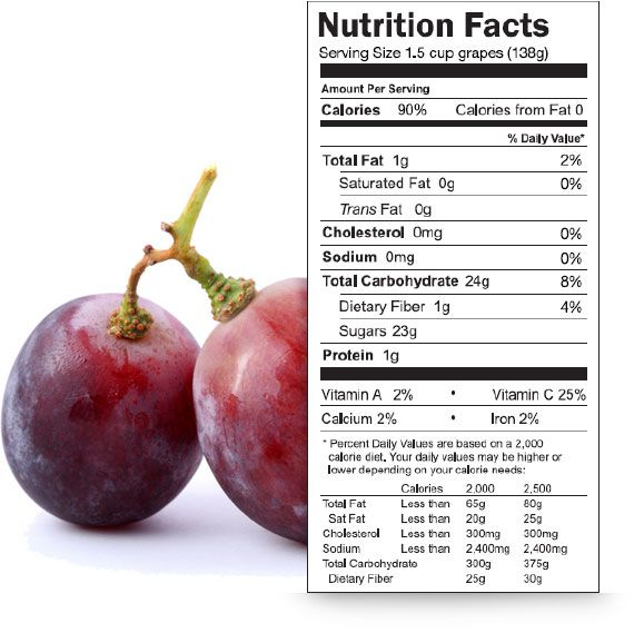 A serving of grapes contains just 90 calories, no fat or cholesterol, and virtually no sodium. Find more about grapes nutrition facts and see the Sun World grape nutrition label.