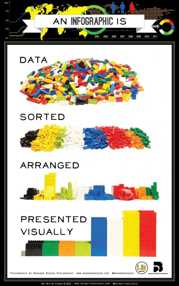 """LEGO bricks illustrate the simple idea behind infographics. Data: sorted, arranged, presented visually. Got it? Good. Now let's raid the toy box and play with the """"data.""""        ..."""