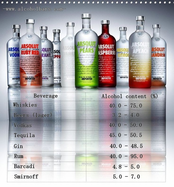 Alcohol content.  Fermented drinks, such as beer and wine, contain from 2% alcohol to 20% alcohol. Distilled drinks, or liquor, contain from 40% to 50% or more alcohol. The usual alcohol content for each is:  Beer 2–6% alcohol Cider 4–8% alcohol Wine 8–20% alcohol Tequila 40% alcohol Rum 40% or more alcohol Brandy 40% or more alcohol Gin 40–47% alcohol Whiskey 40–50% alcohol Vodka 40–50% alcohol Liqueurs 15–60% alcohol  Visit our site: http://www.uatests.com/ #transmetron #alcohol