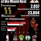 Made another visual, this time for Ray Allen