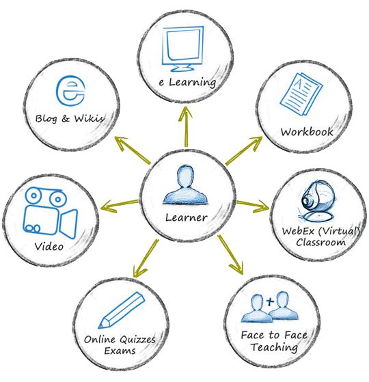 """What is #BlendedLearning?  A good place to start with a Blended Teacher Network is to define the term, """"Blended Learning."""" It is important to realize that the term """"blended learning"""" as it is now used has only been in existence for the past 5 years…and it could not be understood or defined until online learning had developed (Note that K-12 online learning is only about 12 years old as of this writing).    Read more here:"""
