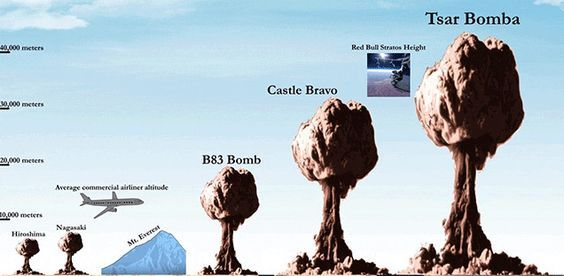 The True Scale of Nuclear Bombs