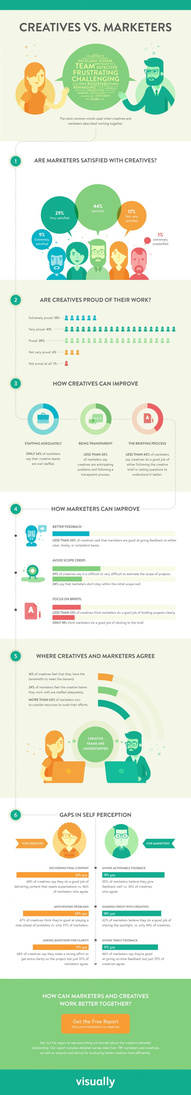 Creatives VS Marketers #Infographic #ContentMarketing #Marketing