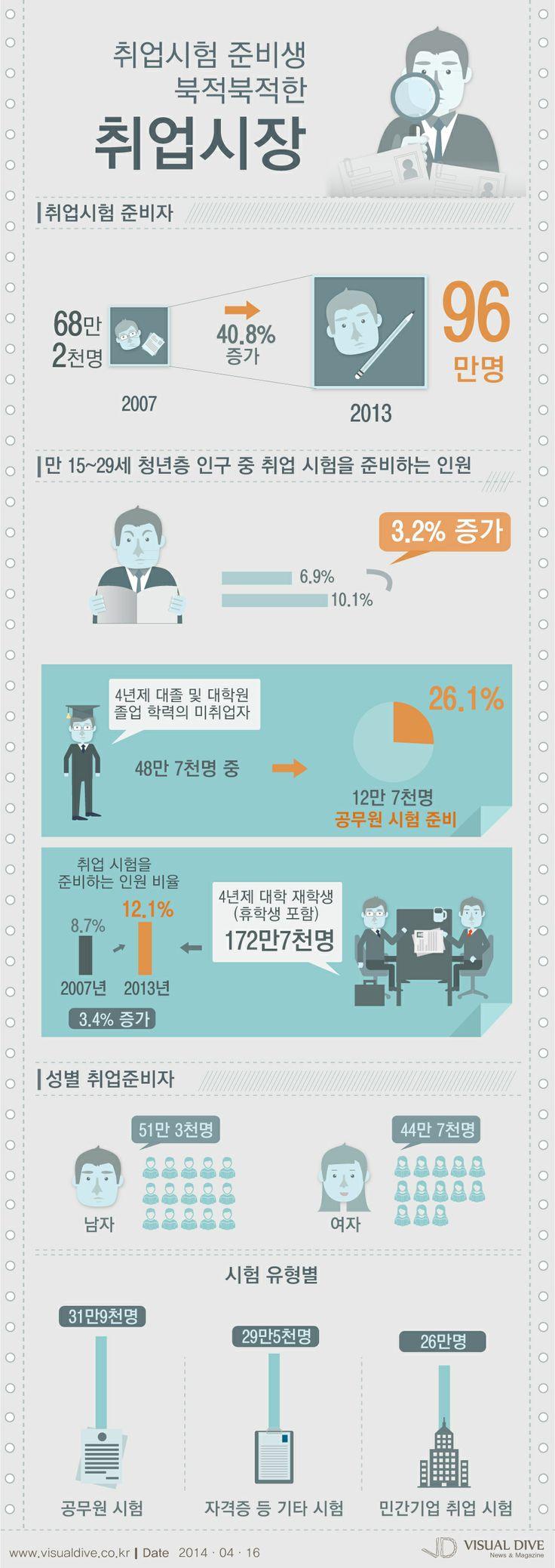 구직을 위해 취업시험·면접준비·자기소개서 준비하는 수험생 무려 '100만명' [인포그래픽] #job #Infographic ⓒ 비주얼다이브 무단 복사·전재·재배포