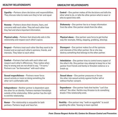 chart: healthy vs unhealthy relationships  Going to be at a jr high/high school most likely next year so this will be good to have on hand!
