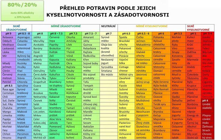 pH potravin, tabulka - kyselinotvornost a zásadotvornost potravin - MUDr. Zbyněk Mlčoch