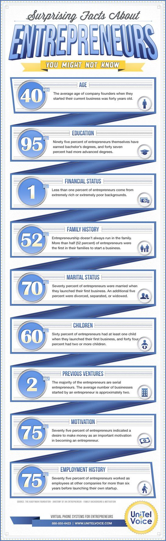 17 best ideas about successful entrepreneurs entrepreneur infographic successful entrepreneurs interesting good for kiddos who think they don t
