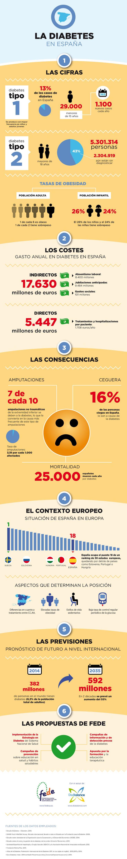 La Diabetes en España. Infografía sobre la situación de la diabetes en España realizada por DiaBalance y la Federación de Diabéticos Españoles (FEDE) con motivo del Día Mundial de la Diabetes 2014: