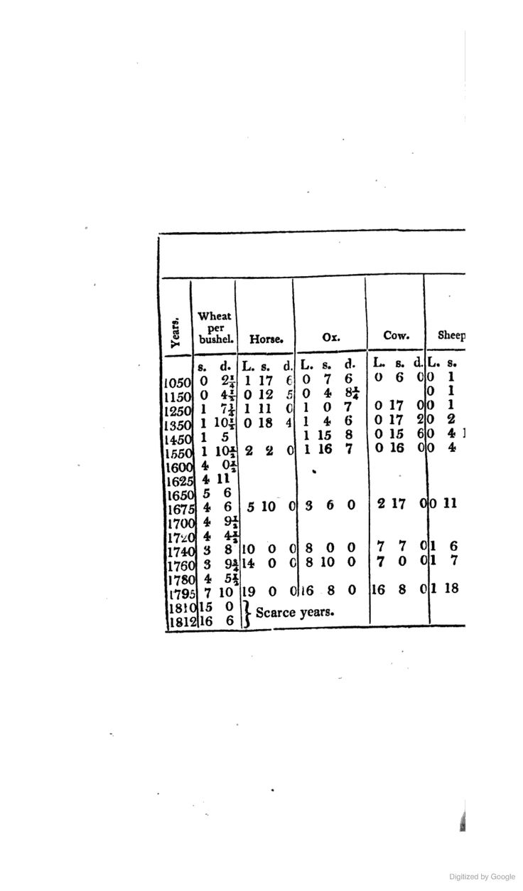 Journal of a Tour and Residence in Great Britain, During the Years 1810 and 1811. Depreciation of currency (inflation)
