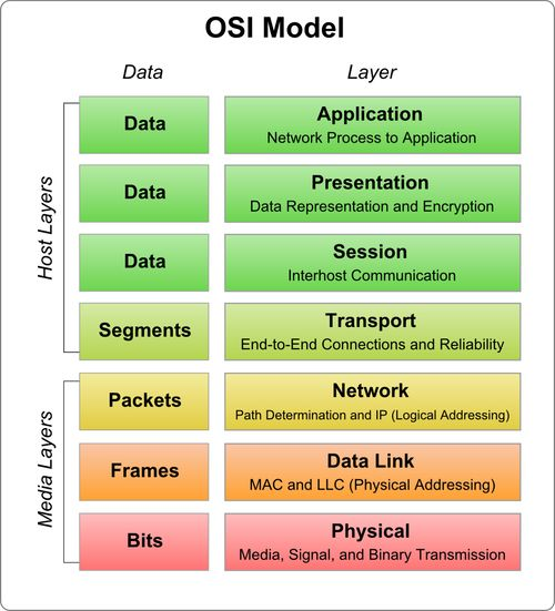 The OSI Model – What It Is; Why It Matters; Why It Doesn't Matter.