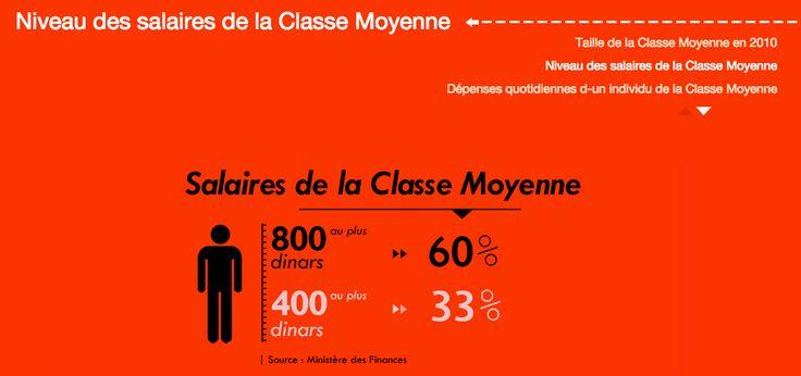 Salaires de la classe moyenne tunisienne - melimelek