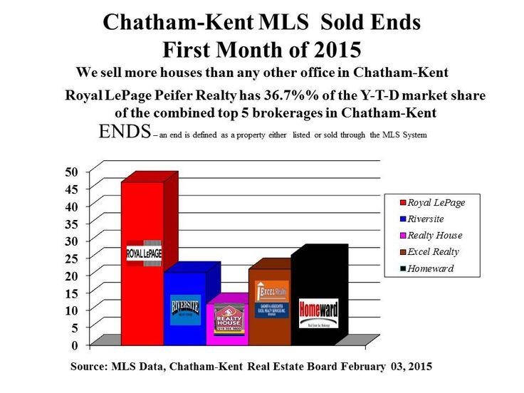 MLS Chatham-Kent Market Share for Jan 2015
