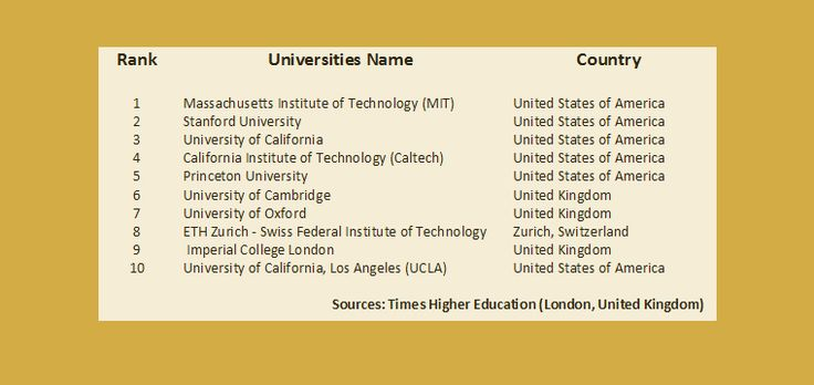 Top 10 Universities for Engineering & Technology in the World