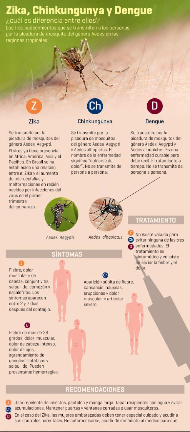 Para el tema de Microbiología Zika vs. Chinkungunya vs. Dengue