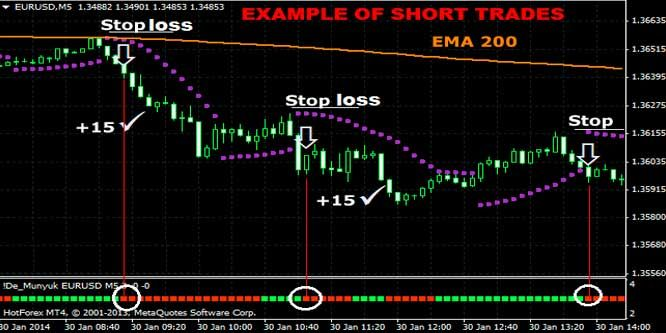 This 5 Minute Forex Scalping Strategy Using Parabolic Sar And 200