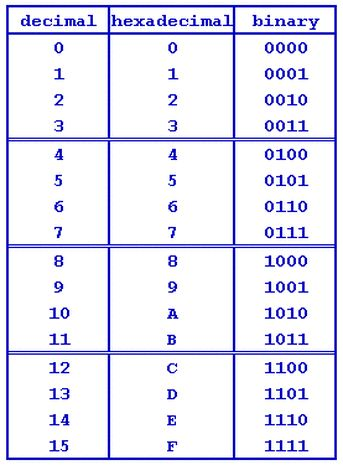 Binary is the basis of all computing and is simply composed of zeros and ones. Hexadecimal is a 16-digit numeric system -- based on numbers 0-9 and letters A-F -- that represents binary in a more friendly way.