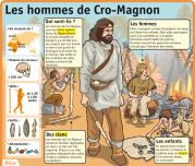 Les hommes de Cro-Magnon - Le Petit Quotidien, le seul site d'information quotidienne pour les 6 - 10 ans !