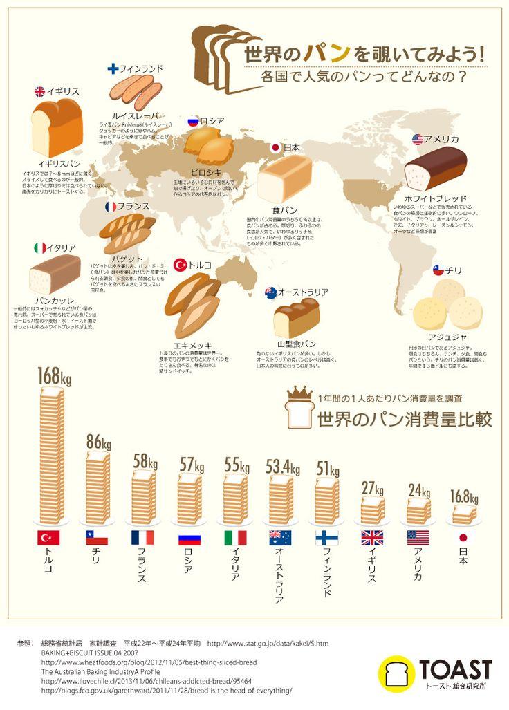 infogra.me(インフォグラミー)| 「世界のパン事情」がわかるインフォグラフィック