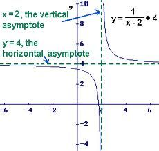 The vertical asymptote is x2 the vertical asymptote will get the vertical asymptote is x2 the vertical asymptote will get very close to the line but once again will never touch it rational functions pinterest ccuart Choice Image