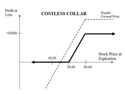 Nifty options strategies hedge