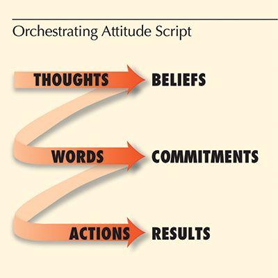 Orchestrating Attitude Script