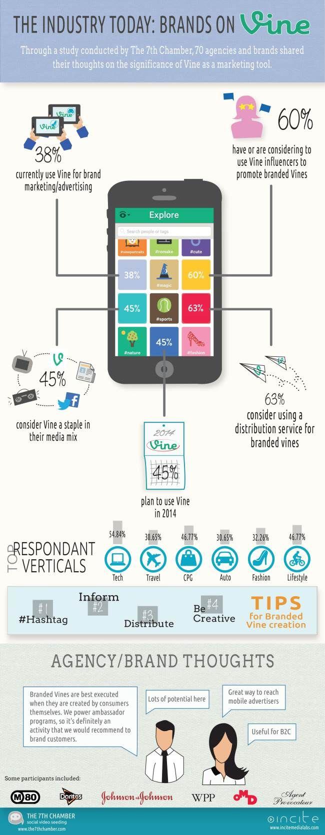 Brands using Vine for marketing. #video #videomarketing
