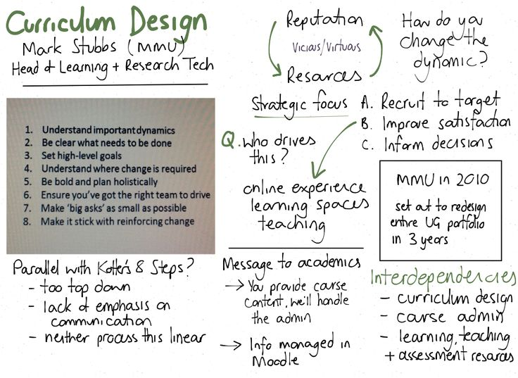 17 Best Images About Curriculum Or Program Design On Pinterest Lesson Plan Templates Teaching