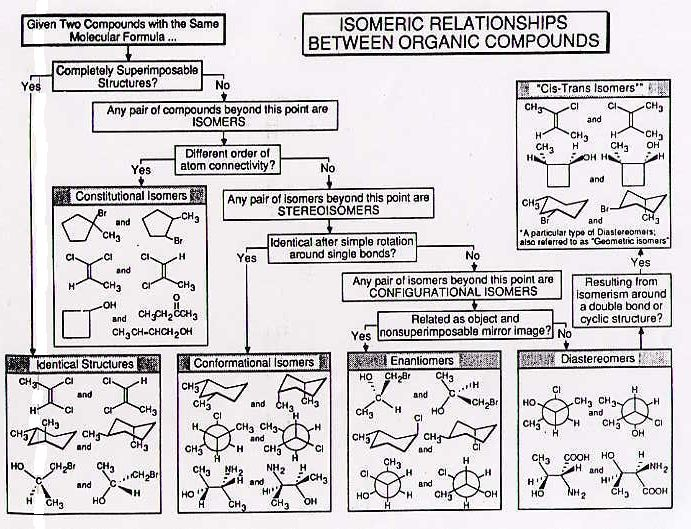 Stereochemistry | between organic compounds