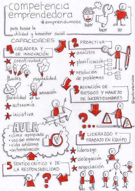 EnREDar y aprender: Qué es el sentido de la iniciativa y espíritu emprendedor #emprendumooc