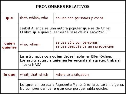 Relative Pronouns (Spanish)