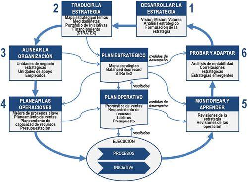 Gestión Estratégica XPP