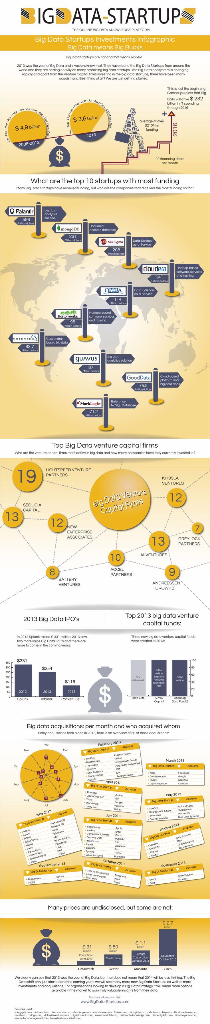 Big Data Startups Investment Infographic - Big Data means Big dollars
