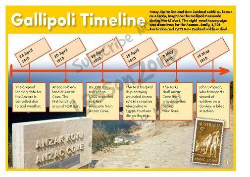 Gallipoli Timeline