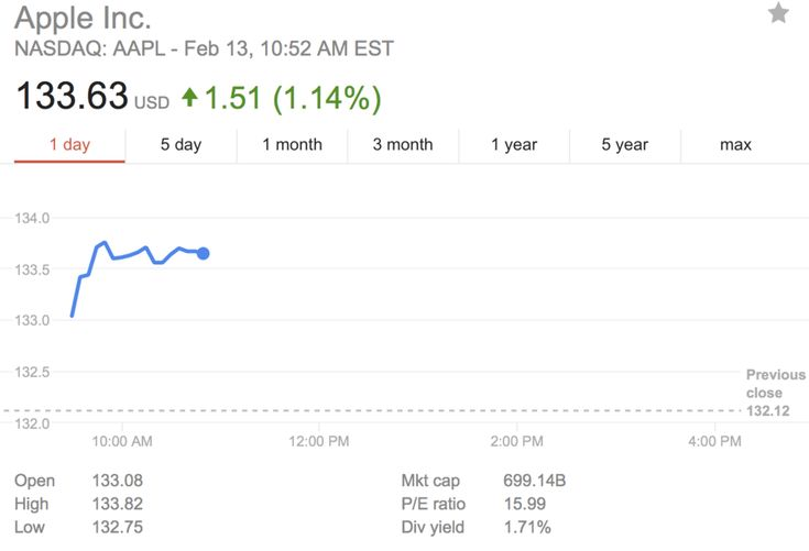AAPL briefly reaches an all-time high share price