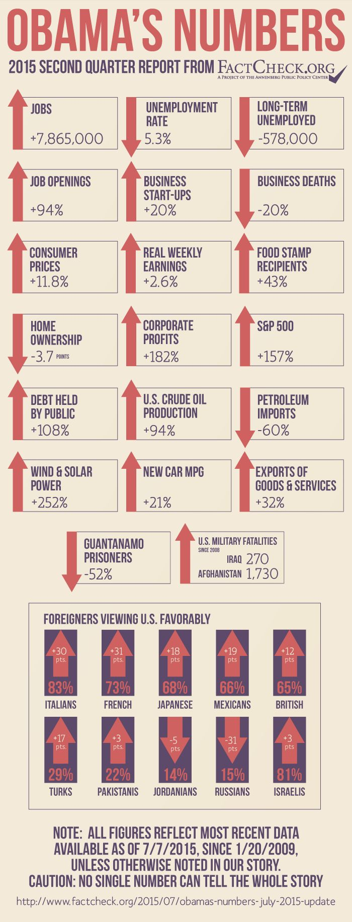 The 25 best factcheck org ideas on pinterest executive order obamas numbers july 2015 update unemployment is down as is home ownership while business start ups paychecks and oil production are up aiddatafo Images