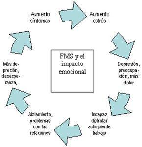 FIBROMIALGIA: El Ciclo Vicioso de la Fibromialgia y Del Impacto Emocional
