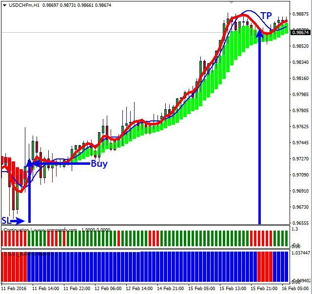 Easy forex trading methods by which constitution