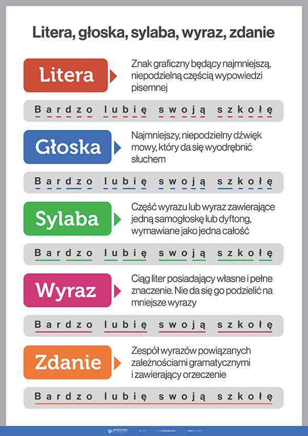 Litera, głoska, sylaba, wyraz, zdanie - PlanszeDydaktyczne.pl
