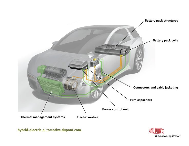 electric vehicles - Google Search