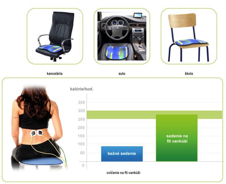 Zo začiatku sedávajte na mierne nafúkanom vankúši len 5 až 10 minúť a opakujte 3 až 5 krát denne. Sadnite si na celú sedaciu časť, mierne rozkročte dolné končatiny, chodidlá musia byť celé opreté na podlahe, prípadne na podložke. Seďte uvoľnene a nebráňte sa zmenám polôh. Nedajte sa odradiť ak budete cítiť mierne bolesti v krížovej oblasti. Je to pozitívna reakcia - obyčajná svalovica svalov, ktoré neboli na posilňovanie zvyknuté.