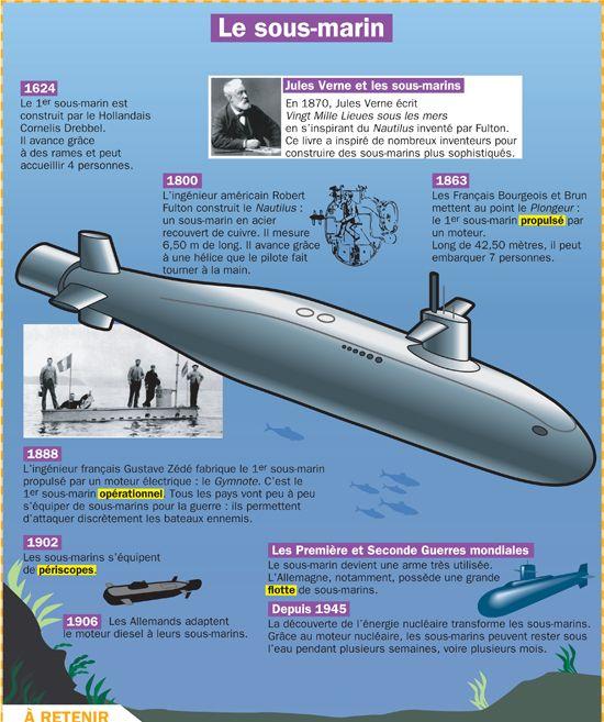 Fiche exposés : Le sous-marin