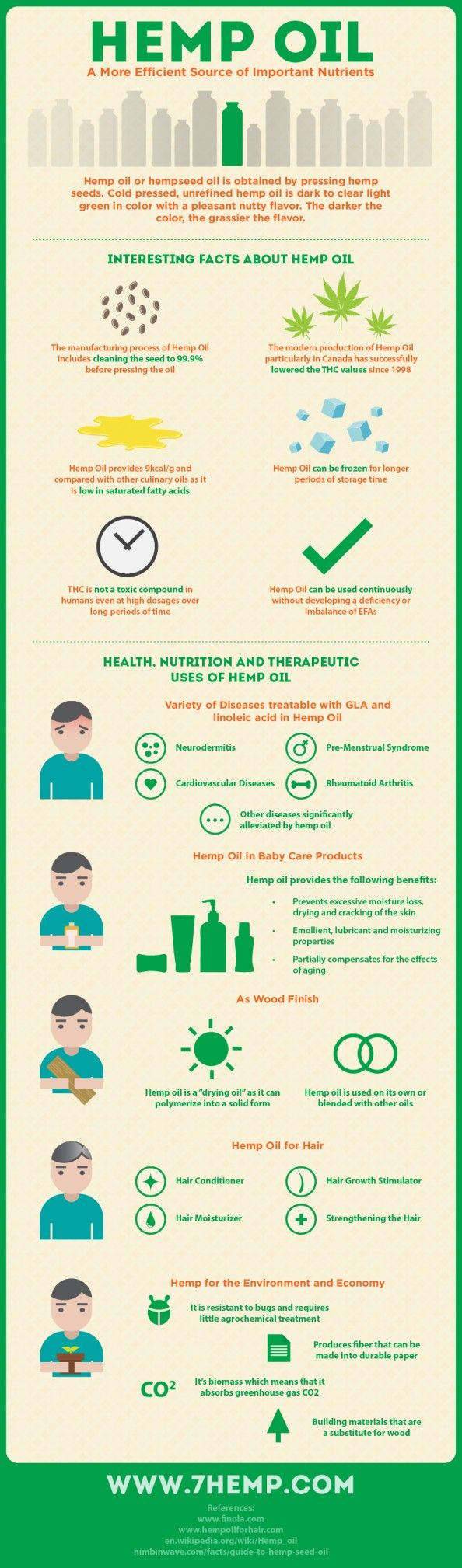 Hemp Oil: A More Efficient Source of Important Nutrients Infographic