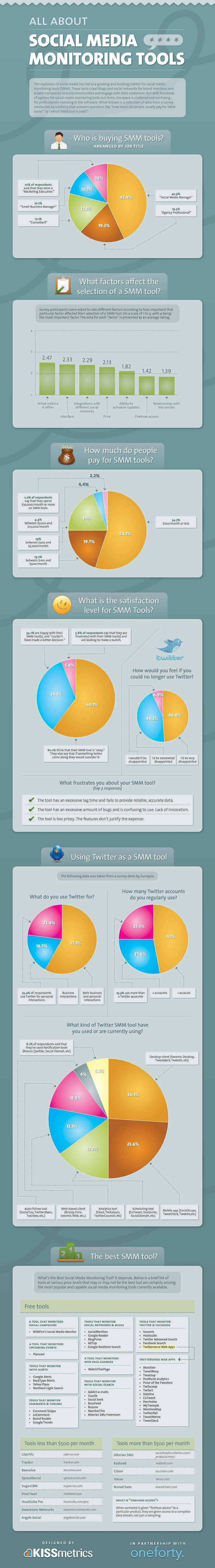 Definitive infographic on #socialmedia monitoring tools.