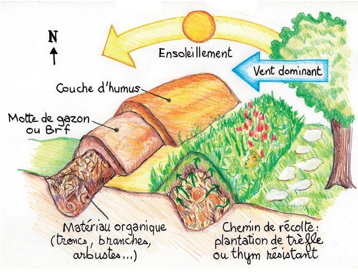 Pingl par fred christian p sur permaculture jardin for Creer une butte permaculture