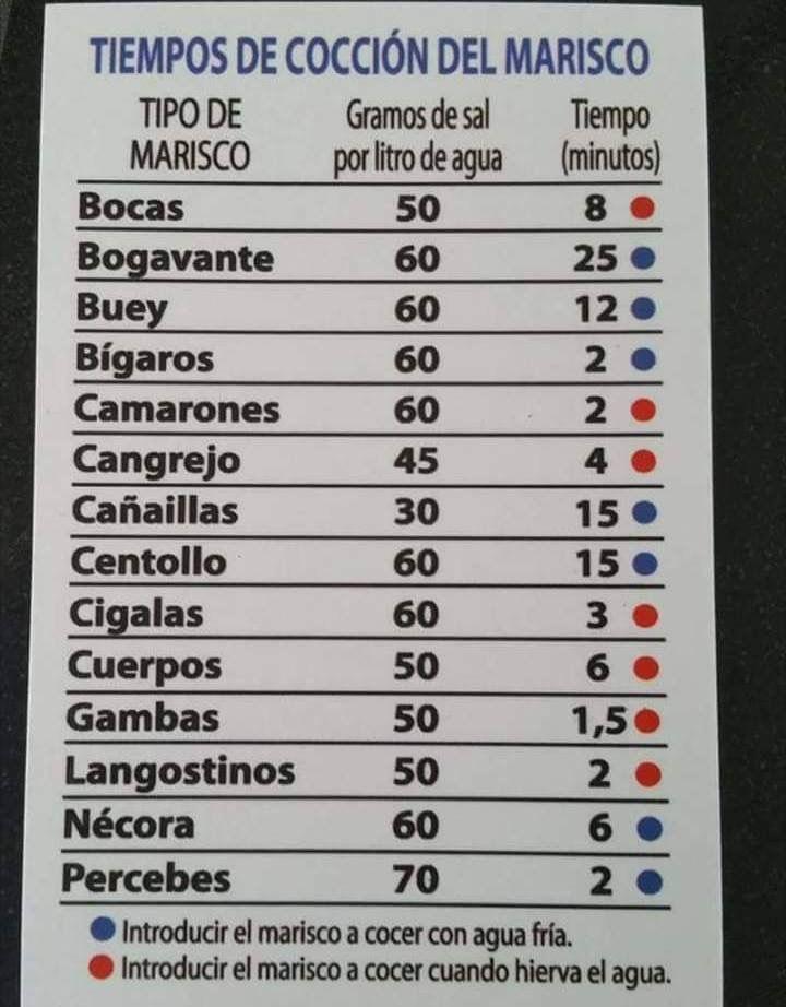 Cocción Del Marisco Mariscos Camarones Centollo