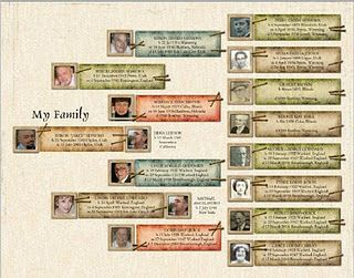 Family history poster templates - very slick
