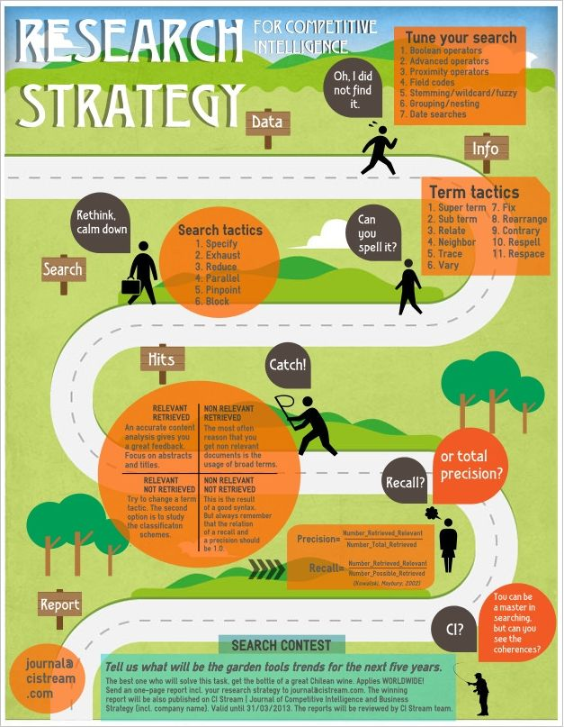 Infographic: Research Strategy for Competitive Intelligence. Incl. Search Contest! | CI Stream - pinned by www.competia.com